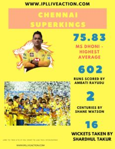 Chennai Superkings performance