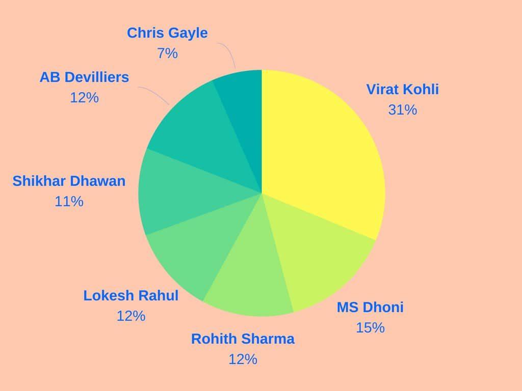 best batsman of ipl